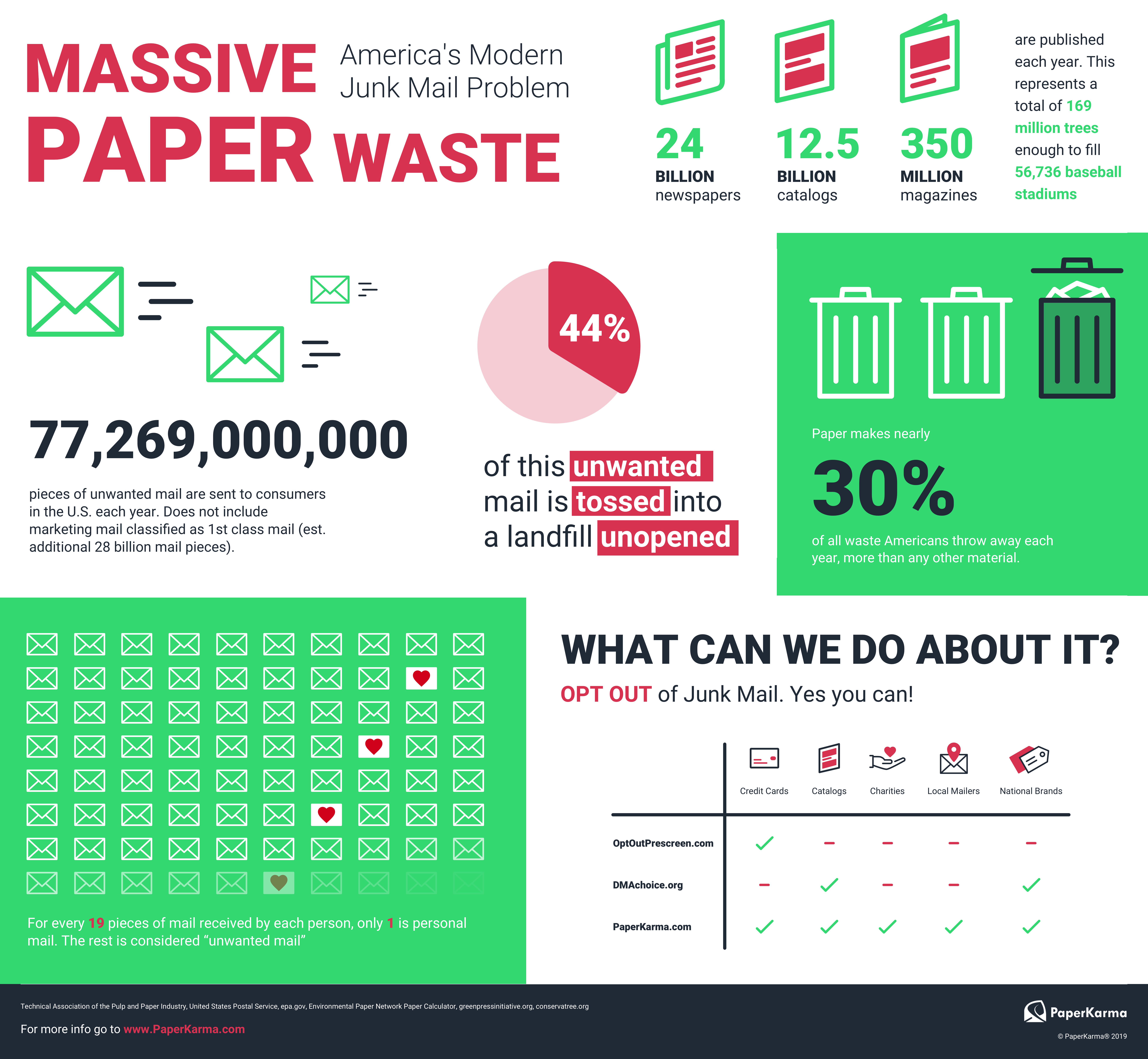 PaperKarma Stop Junk Mail Infographic 2020